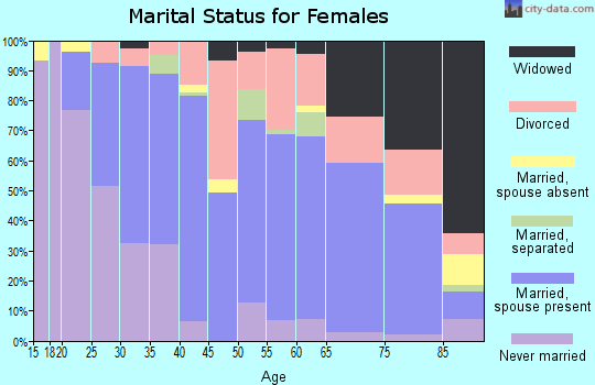 Zip code 93402 marital status for females