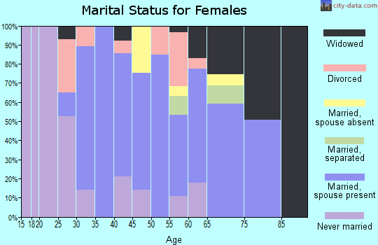 Zip code 93427 marital status for females