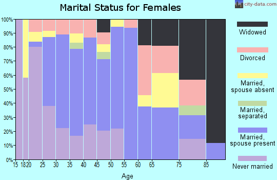Zip code 93434 marital status for females