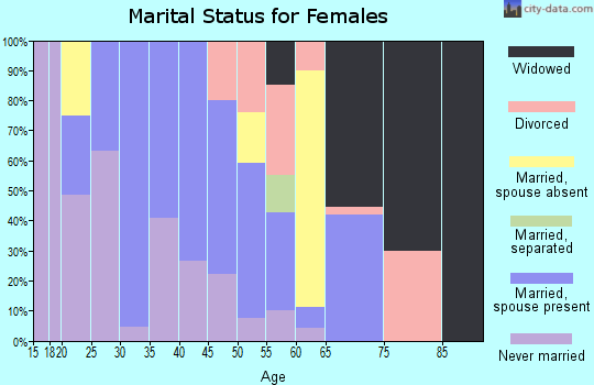 Zip code 93440 marital status for females