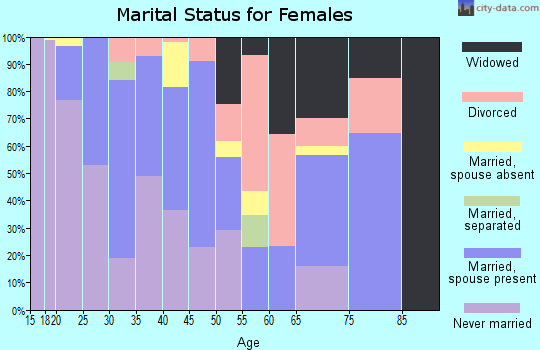 Zip code 93445 marital status for females