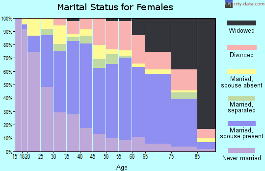 Zip code 93454 marital status for females