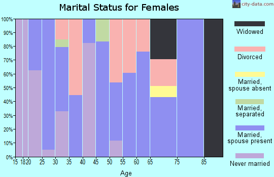 Zip code 93461 marital status for females