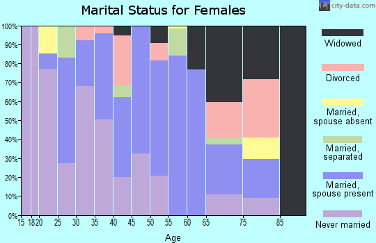 Zip code 93501 marital status for females