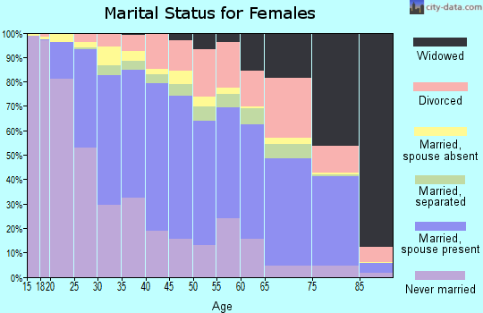 Zip code 93535 marital status for females