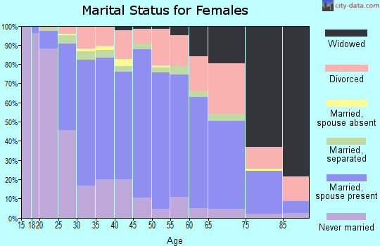 Zip code 93536 marital status for females