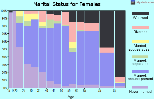 Zip code 93561 marital status for females