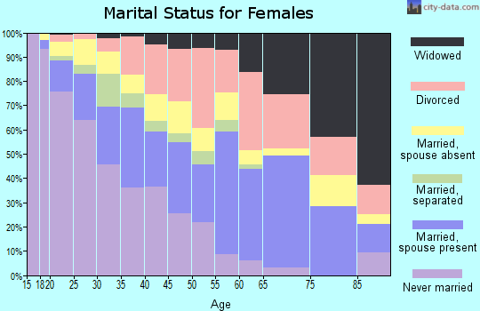 Zip code 93610 marital status for females