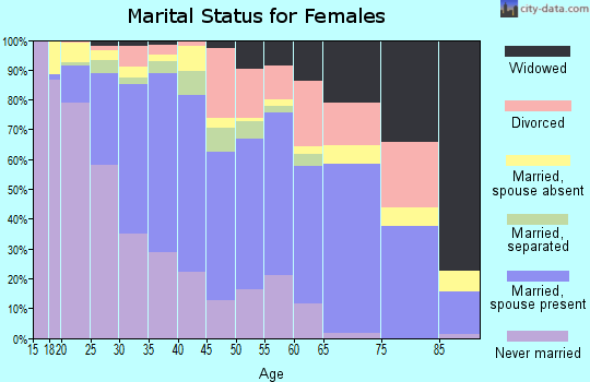 Zip code 93638 marital status for females