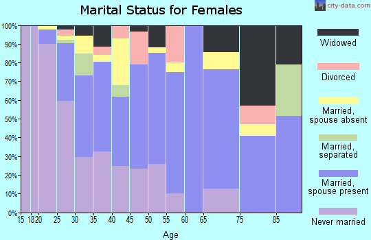 Zip code 93640 marital status for females