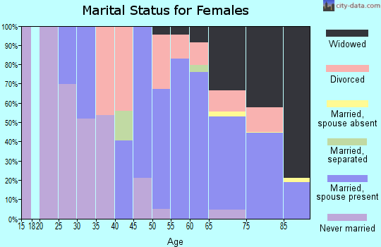Zip code 93644 marital status for females