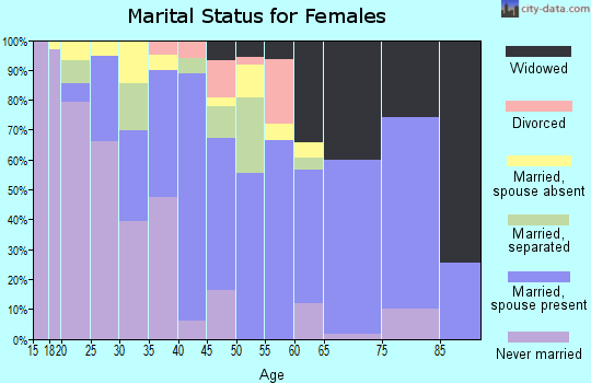 Zip code 93646 marital status for females
