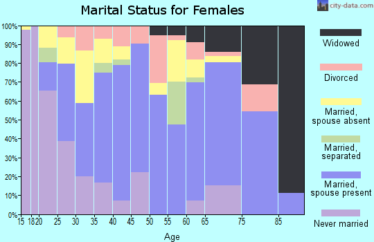 Zip code 93647 marital status for females