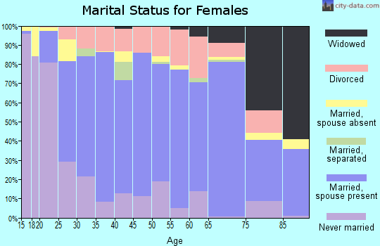 Zip code 93654 marital status for females