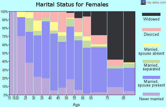 Zip code 93657 marital status for females