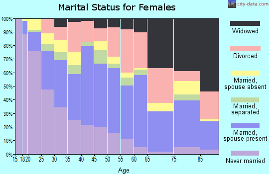 Zip code 93703 marital status for females