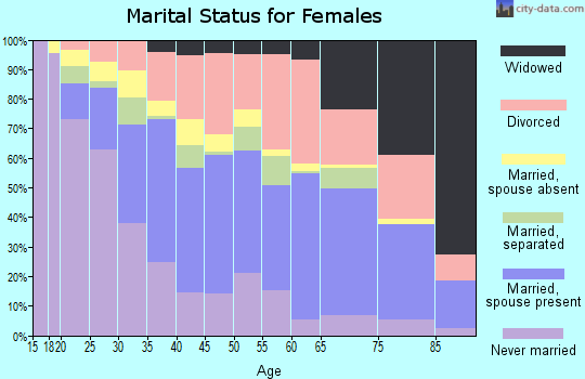Zip code 93705 marital status for females