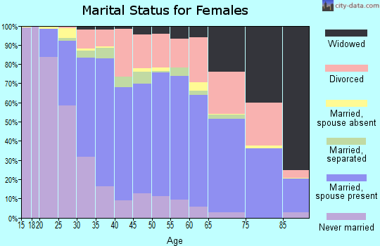 Zip code 93720 marital status for females