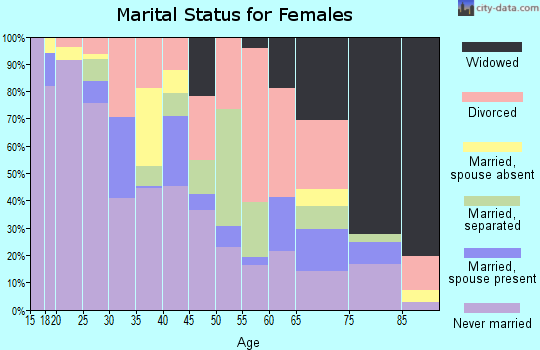 Zip code 93721 marital status for females