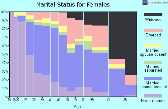 Zip code 93722 marital status for females