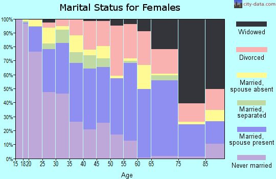Zip code 93726 marital status for females