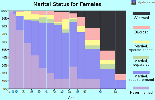 Zip code 93905 marital status for females