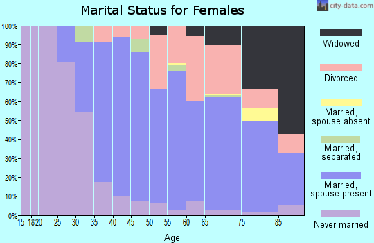 Zip code 93923 marital status for females