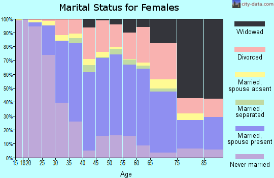 Zip code 93933 marital status for females