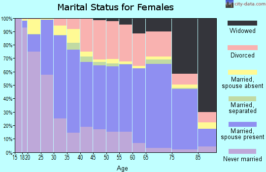 Zip code 93940 marital status for females