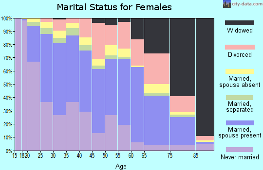Zip code 93955 marital status for females