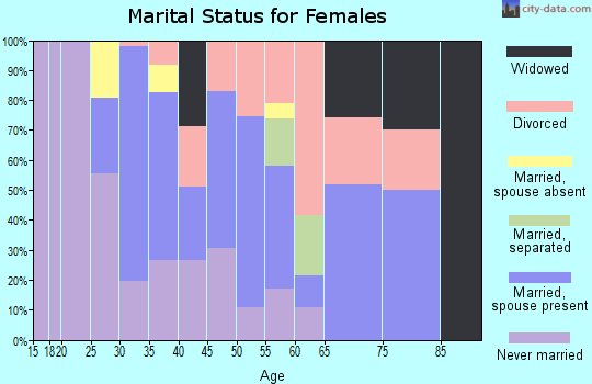 Zip code 94005 marital status for females