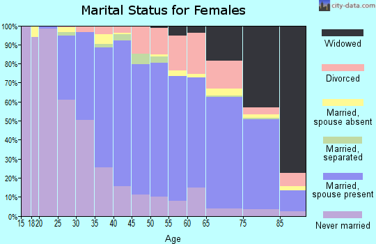 Zip code 94010 marital status for females