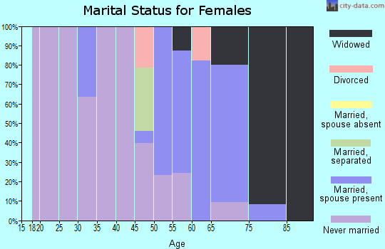 Zip code 94020 marital status for females
