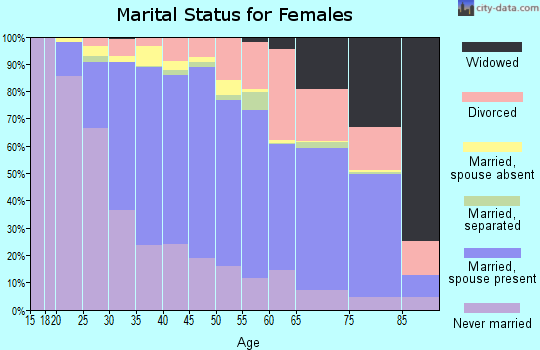 Zip code 94025 marital status for females