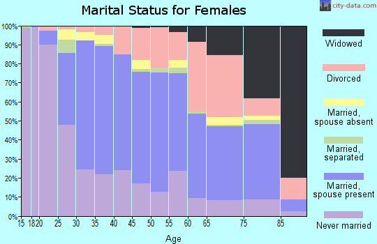 Zip code 94061 marital status for females