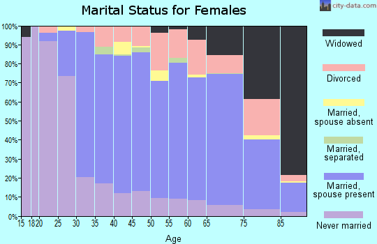 Zip code 94062 marital status for females