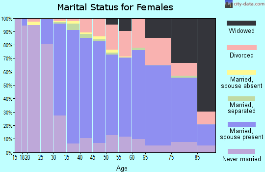 Zip code 94070 marital status for females