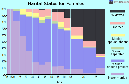 Zip code 94080 marital status for females