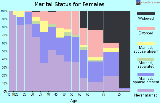 Zip code 94102 marital status for females