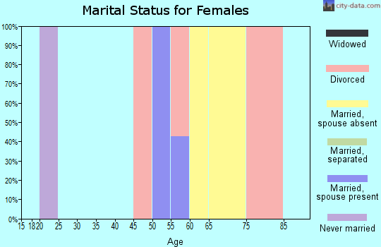 Zip code 94104 marital status for females