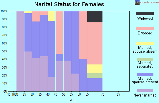Zip code 94105 marital status for females