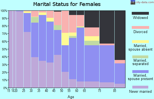 Zip code 94107 marital status for females