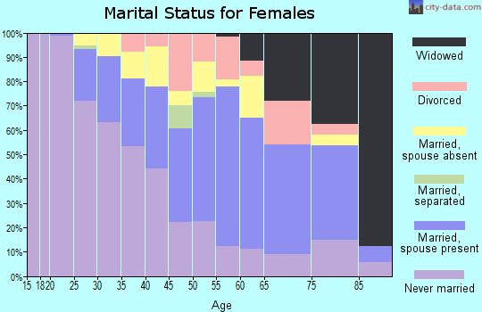 Zip code 94108 marital status for females
