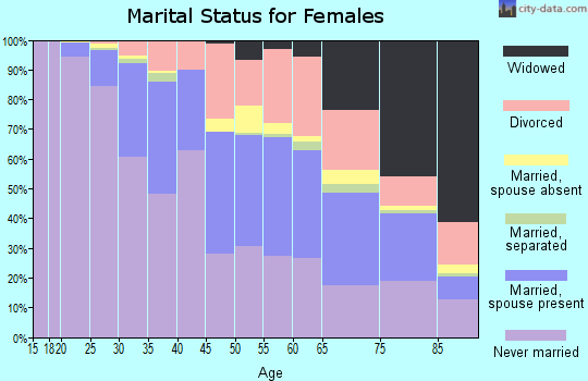 Zip code 94109 marital status for females