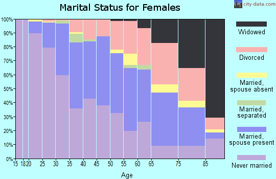 Zip code 94114 marital status for females