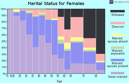 Zip code 94115 marital status for females