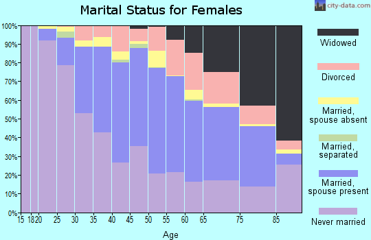 Zip code 94118 marital status for females