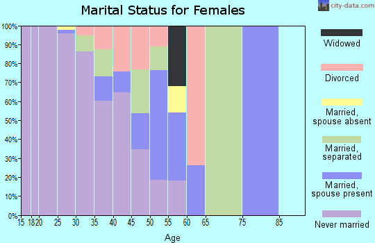Zip code 94130 marital status for females