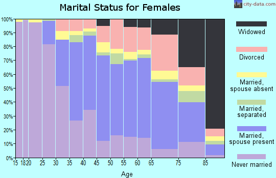 Zip code 94132 marital status for females