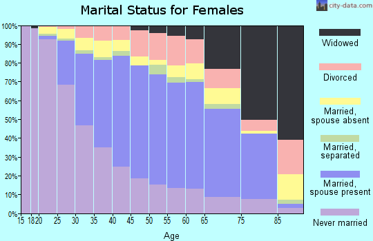 Zip code 94134 marital status for females